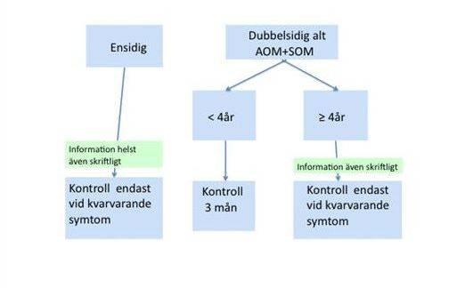 Akut mediaotit; AOM/SOM - uppföljning